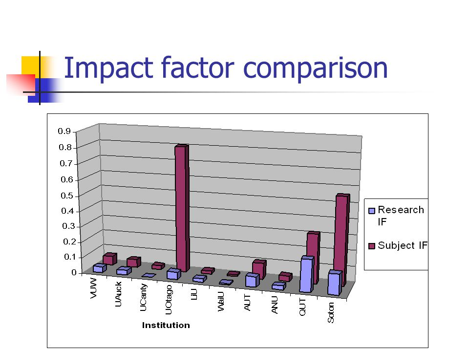 Impact factor comparison