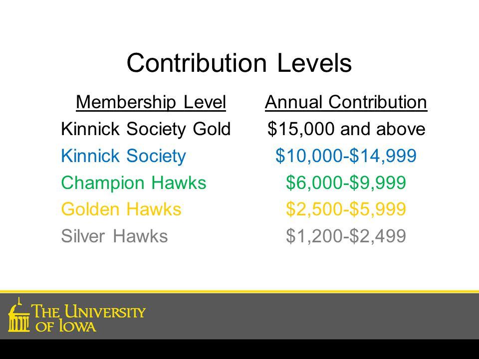 Contribution Levels Membership Level Kinnick Society Gold Kinnick Society Champion Hawks Golden Hawks Silver Hawks Annual Contribution $15,000 and abo