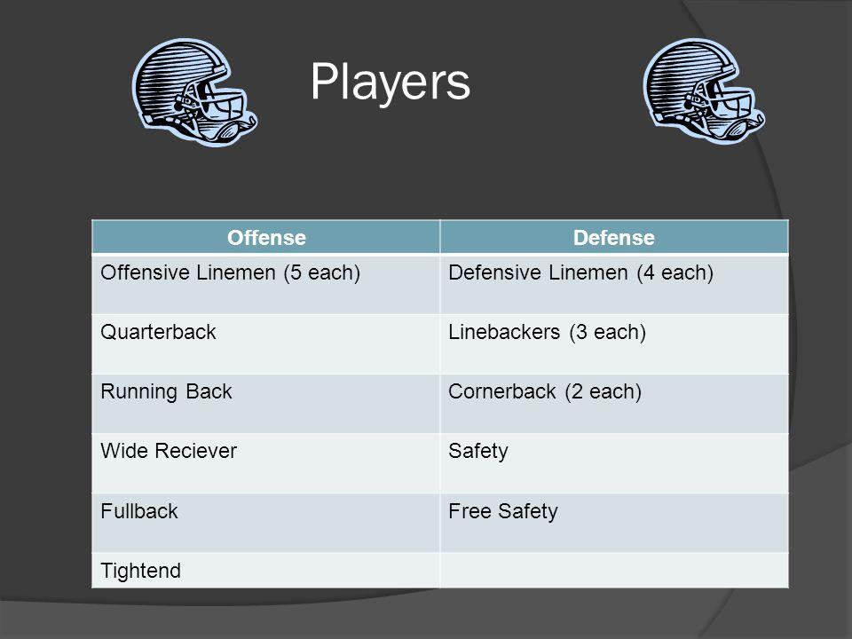 Players OffenseDefense Offensive Linemen (5 each)Defensive Linemen (4 each) QuarterbackLinebackers (3 each) Running BackCornerback (2 each) Wide RecieverSafety FullbackFree Safety Tightend