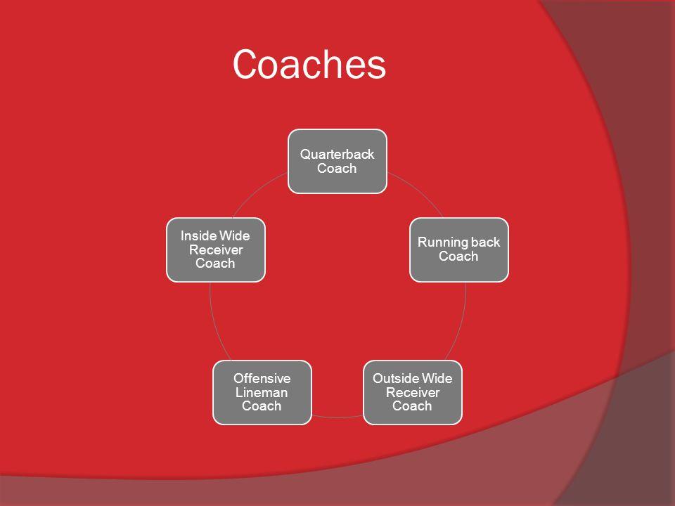 Coaches Quarterback Coach Running back Coach Outside Wide Receiver Coach Offensive Lineman Coach Inside Wide Receiver Coach