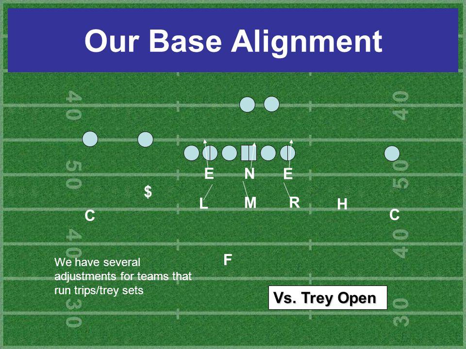 Our Base Alignment H E E L M R C C $ N F We have several adjustments for teams that run trips/trey sets Vs.
