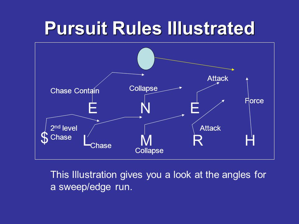 Pursuit Rules Illustrated EEN RLMH $ This Illustration gives you a look at the angles for a sweep/edge run.