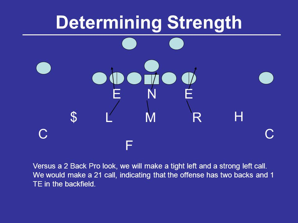 Determining Strength NEE LMR $ H CC F Versus a 2 Back Pro look, we will make a tight left and a strong left call.