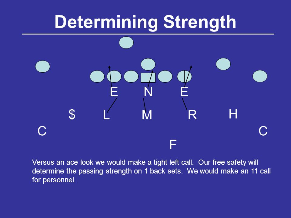 Determining Strength NEE LMR $ H CC F Versus an ace look we would make a tight left call.