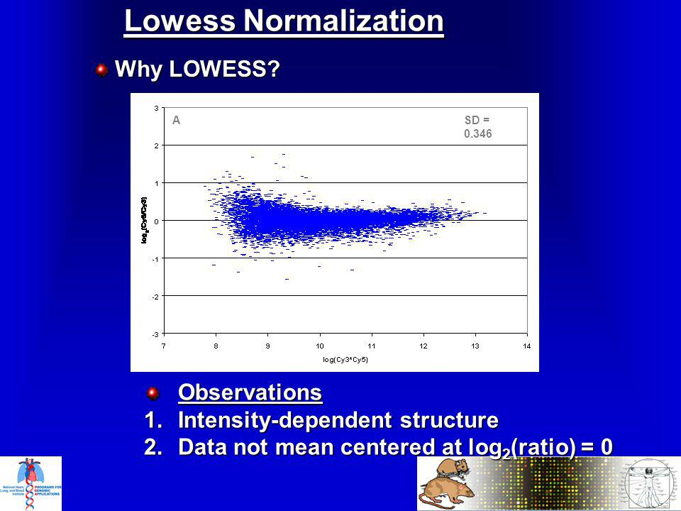 Lowess Normalization Why LOWESS. Why LOWESS.