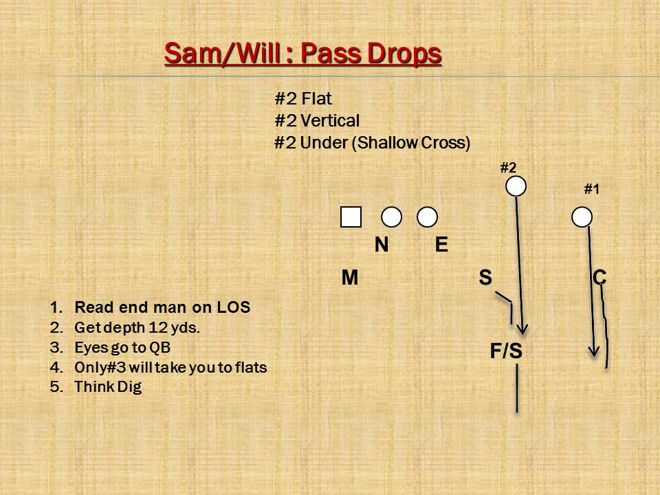 M S C NE #2 #1 F/S 1.Read end man on LOS 2.Get depth 12 yds. 3.Eyes go to QB 4.Only#3 will take you to flats 5.Think Dig Sam/Will : Pass Drops #2 Flat