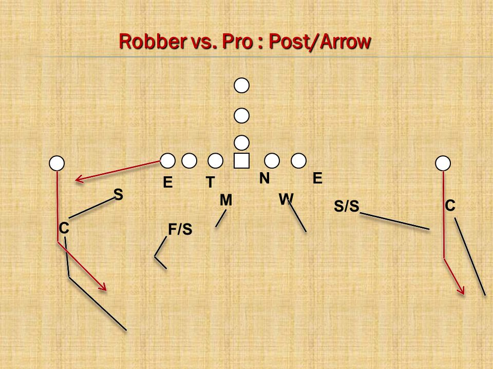 C E C M W S N T E F/S Robber vs. Pro : Post/Arrow S/S