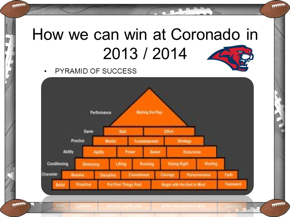 How we can win at Coronado in 2013 / 2014 PYRAMID OF SUCCESS