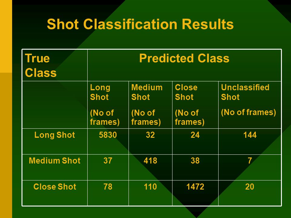 Shot Classification Results 20147211078Close Shot 73841837Medium Shot 14424325830Long Shot Unclassified Shot (No of frames) Close Shot (No of frames) Medium Shot (No of frames) Long Shot (No of frames) Predicted ClassTrue Class