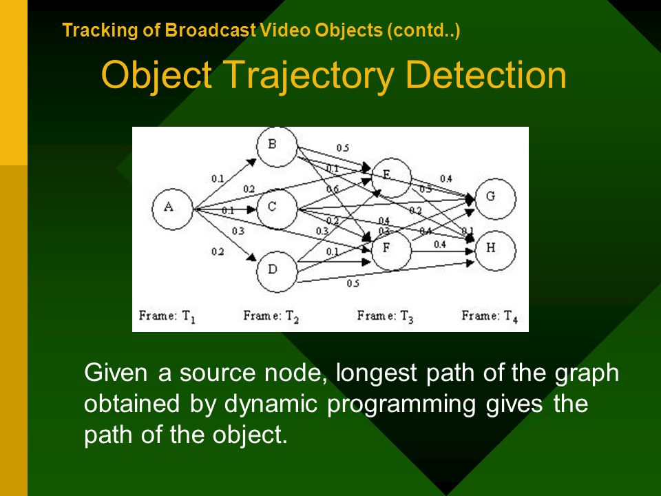 Object Trajectory Detection Given a source node, longest path of the graph obtained by dynamic programming gives the path of the object.