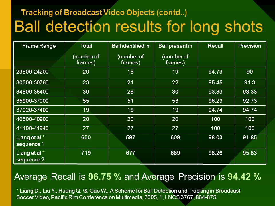 Ball detection results for long shots 100 27 41400-41940 91.8598.03609597650Liang et al * sequence 1 95.8398.26689677719Liang et al * sequence 2 94.74 19181937020-37400 100 20 40500-40900 92.7396.2353515535900-37000 93.33 30283034800-35400 91.395.4522212330300-30760 9094.7319182023800-24200 PrecisionRecallBall present in (number of frames) Ball identified in (number of frames) Total (number of frames) Frame Range Average Recall is 96.75 % and Average Precision is 94.42 % * Liang D., Liu Y., Huang Q.