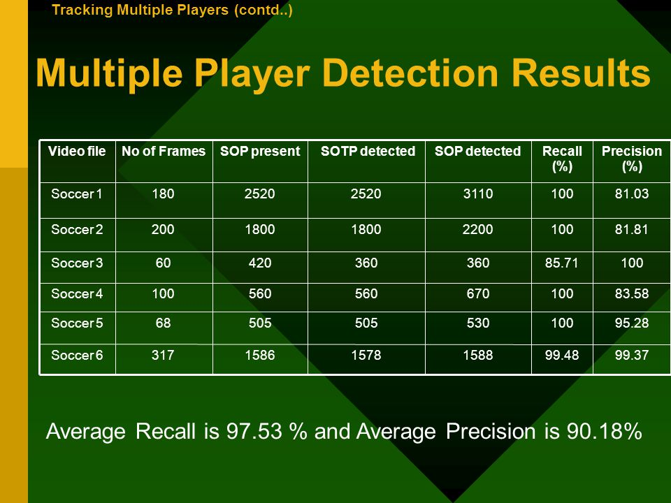 Multiple Player Detection Results 99.3799.48158815781586317Soccer 6 95.28100530505 68Soccer 5 83.58100670560 100Soccer 4 10085.71360 42060Soccer 3 81.8110022001800 200Soccer 2 81.0310031102520 180Soccer 1 Precision (%) Recall (%) SOP detected SOTP detectedSOP presentNo of FramesVideo file Average Recall is 97.53 % and Average Precision is 90.18% Tracking Multiple Players (contd..)