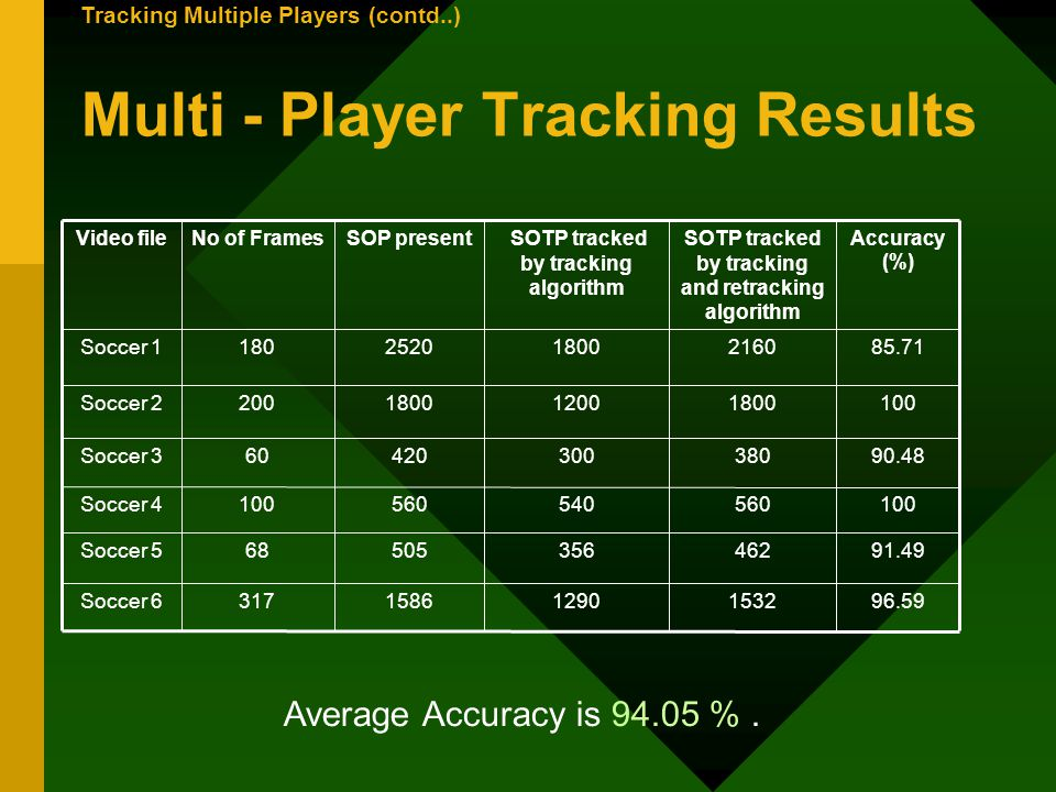Multi - Player Tracking Results 96.59153212901586317Soccer 6 91.4946235650568Soccer 5 100560540560100Soccer 4 90.4838030042060Soccer 3 100180012001800200Soccer 2 85.71216018002520180Soccer 1 Accuracy (%) SOTP tracked by tracking and retracking algorithm SOTP tracked by tracking algorithm SOP presentNo of FramesVideo file Average Accuracy is 94.05 %.