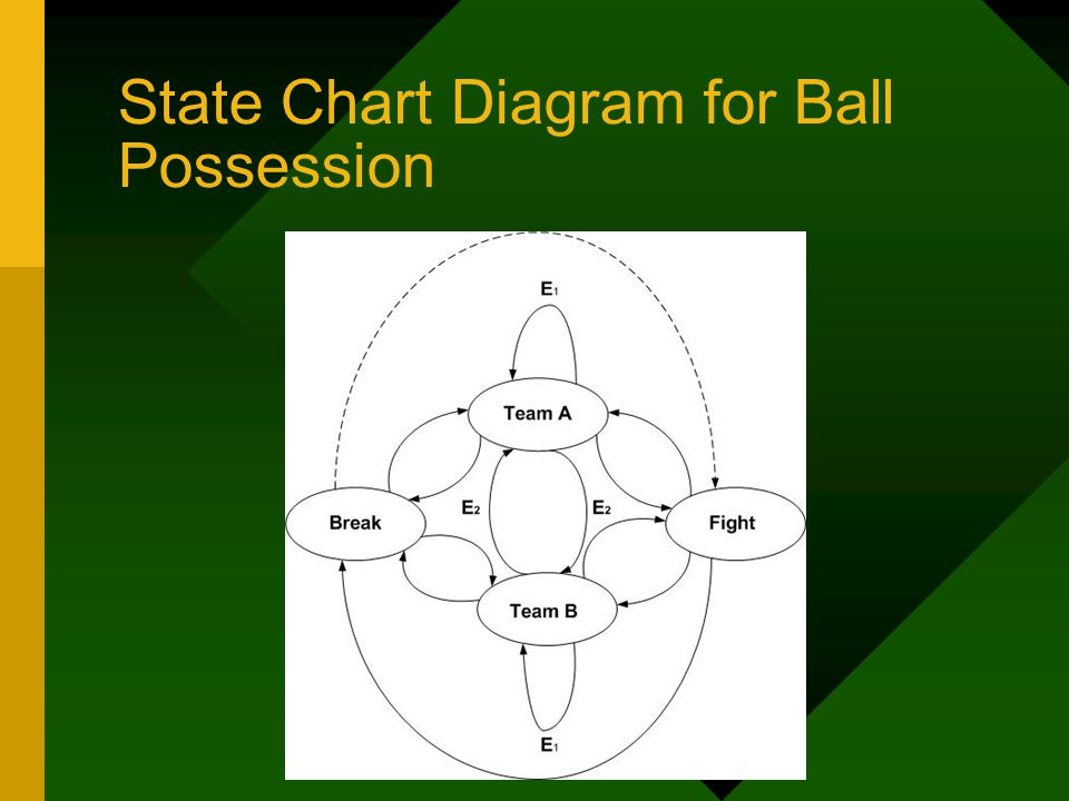 State Chart Diagram for Ball Possession