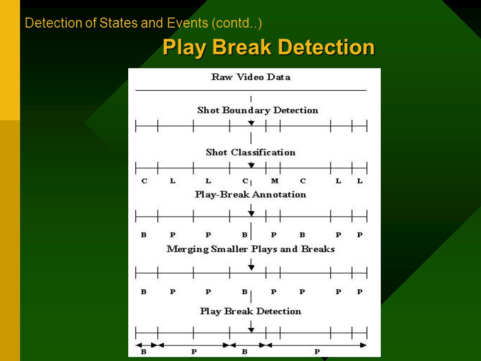 Play Break Detection Detection of States and Events (contd..)