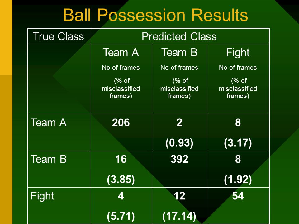 Ball Possession Results 8 (1.92) 39216 (3.85) Team B 5412 (17.14) 4 (5.71) Fight 8 (3.17) 2 (0.93) 206Team A Fight No of frames (% of misclassified frames) Team B No of frames (% of misclassified frames) Team A No of frames (% of misclassified frames) Predicted ClassTrue Class