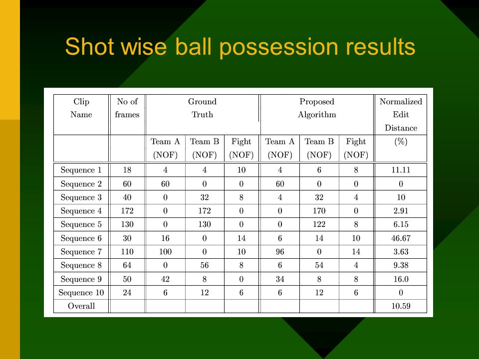 Shot wise ball possession results