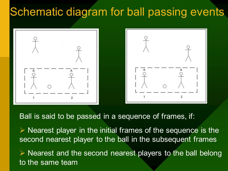Schematic diagram for ball passing events Ball is said to be passed in a sequence of frames, if: Nearest player in the initial frames of the sequence is the second nearest player to the ball in the subsequent frames Nearest and the second nearest players to the ball belong to the same team