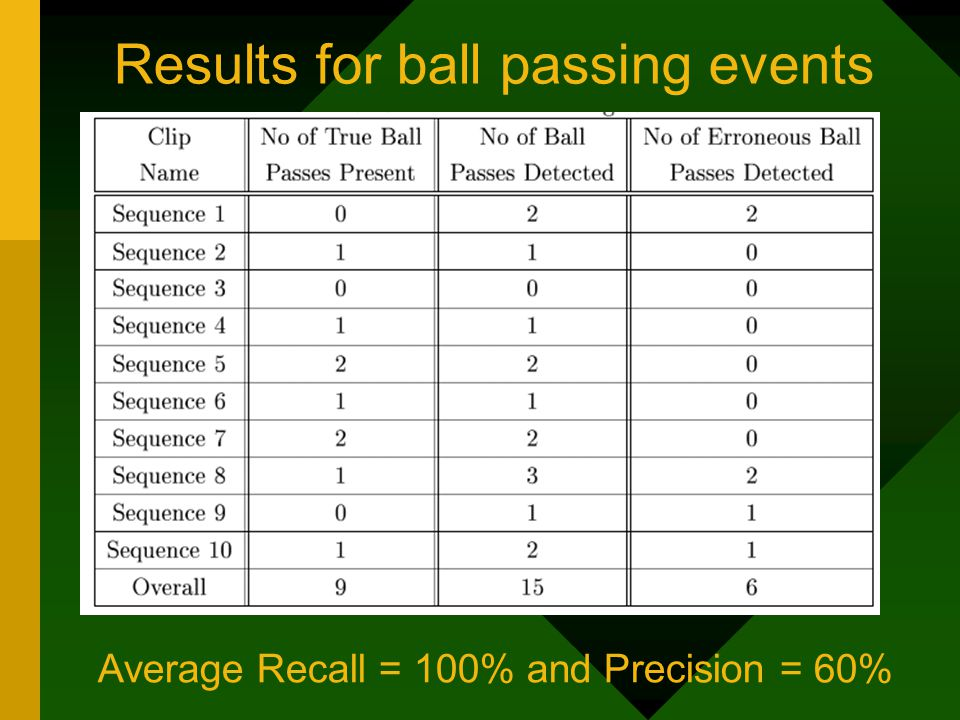 Results for ball passing events Average Recall = 100% and Precision = 60%