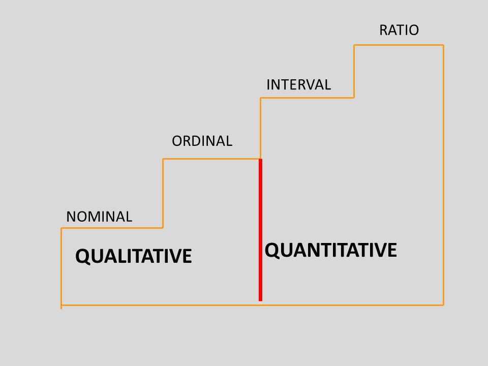 NOMINAL ORDINAL INTERVAL RATIO QUALITATIVE QUANTITATIVE