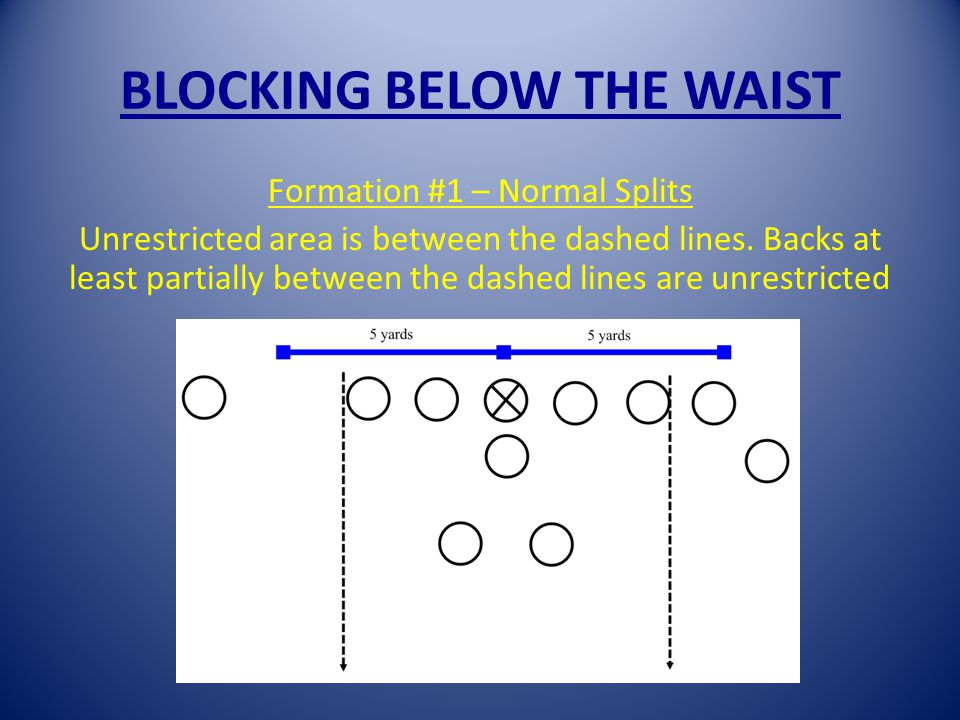 BLOCKING BELOW THE WAIST Formation #1 – Normal Splits Unrestricted area is between the dashed lines.