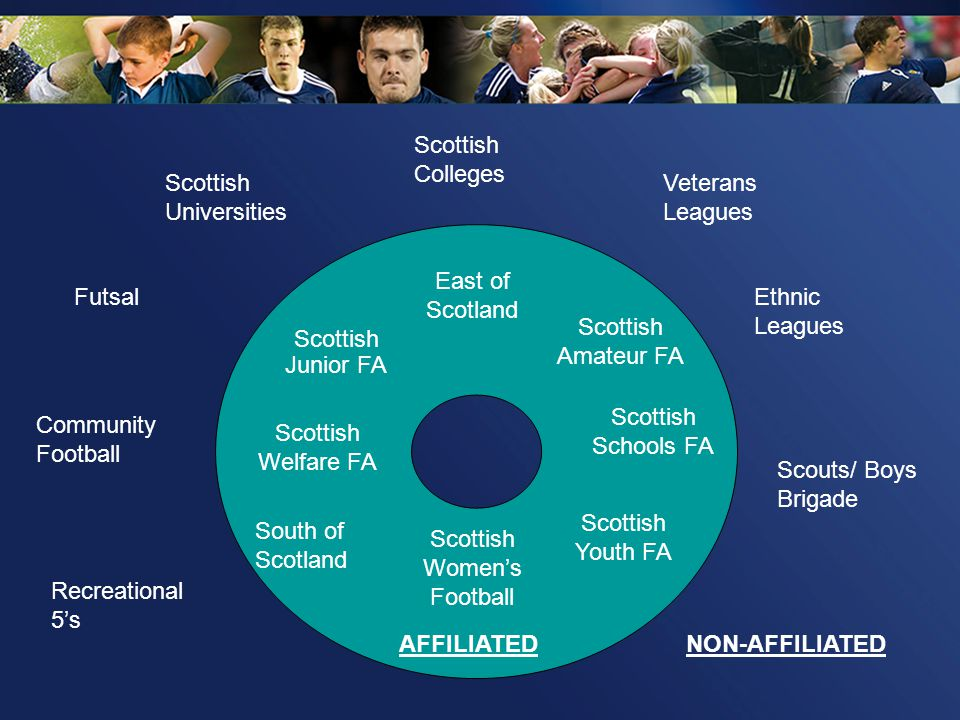 Scottish Schools FA Scottish Youth FA Recreational 5s Futsal Scottish Amateur FA Scottish Junior FA Scottish Womens Football Community Football Ethnic