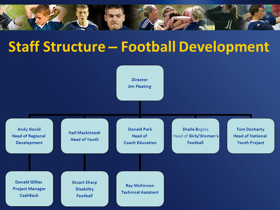 Staff Structure – Football Development Director Jim Fleeting Andy Gould Head of Regional Development Donald Gillies Project Manager CashBack Neil Mack