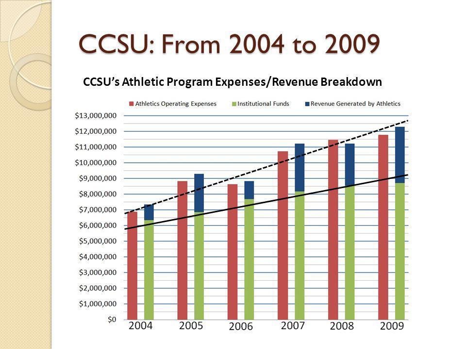 CCSU: From 2004 to 2009 CCSUs Athletic Program Expenses/Revenue Breakdown
