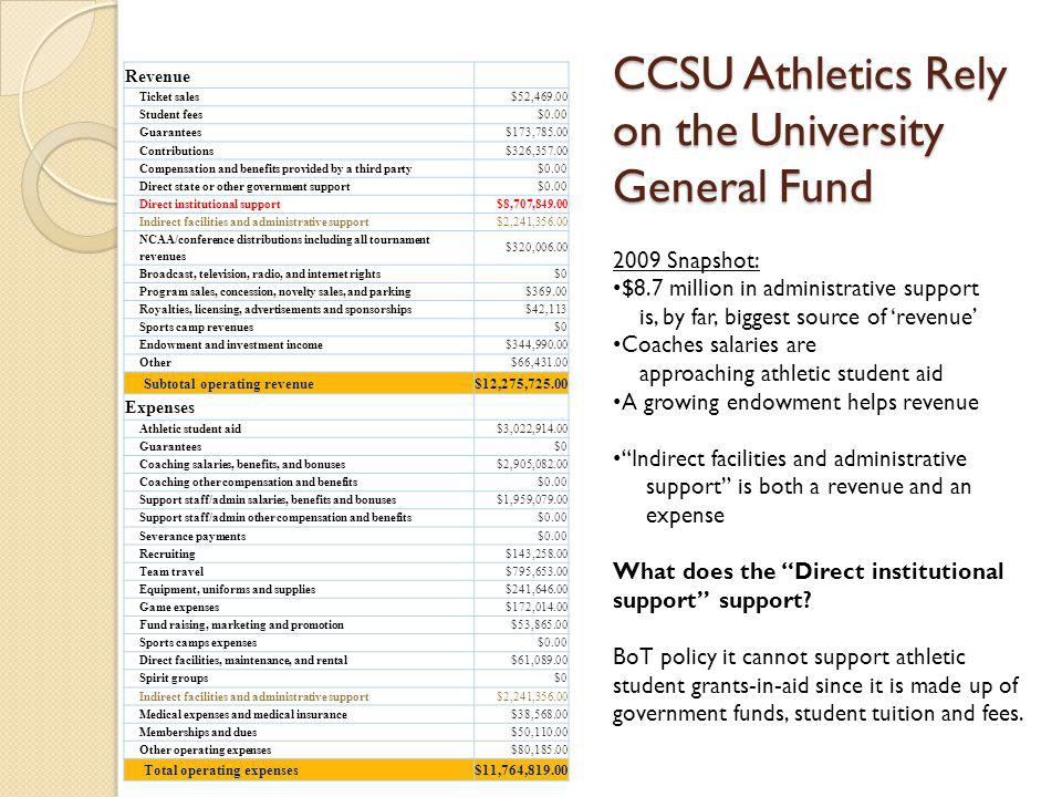 CCSU Athletics Rely on the University General Fund Revenue Ticket sales$52,469.00 Student fees$0.00 Guarantees$173,785.00 Contributions$326,357.00 Compensation and benefits provided by a third party$0.00 Direct state or other government support$0.00 Direct institutional support$8,707,849.00 Indirect facilities and administrative support$2,241,356.00 NCAA/conference distributions including all tournament revenues $320,006.00 Broadcast, television, radio, and internet rights$0 Program sales, concession, novelty sales, and parking$369.00 Royalties, licensing, advertisements and sponsorships$42,113 Sports camp revenues$0 Endowment and investment income$344,990.00 Other$66,431.00 Subtotal operating revenue$12,275,725.00 Expenses Athletic student aid$3,022,914.00 Guarantees$0 Coaching salaries, benefits, and bonuses$2,905,082.00 Coaching other compensation and benefits$0.00 Support staff/admin salaries, benefits and bonuses$1,959,079.00 Support staff/admin other compensation and benefits$0.00 Severance payments$0.00 Recruiting$143,258.00 Team travel$795,653.00 Equipment, uniforms and supplies$241,646.00 Game expenses$172,014.00 Fund raising, marketing and promotion$53,865.00 Sports camps expenses$0.00 Direct facilities, maintenance, and rental$61,089.00 Spirit groups$0 Indirect facilities and administrative support$2,241,356.00 Medical expenses and medical insurance$38,568.00 Memberships and dues$50,110.00 Other operating expenses$80,185.00 Total operating expenses$11,764,819.00 2009 Snapshot: $8.7 million in administrative support is, by far, biggest source of revenue Coaches salaries are approaching athletic student aid A growing endowment helps revenue Indirect facilities and administrative support is both a revenue and an expense What does the Direct institutional support support.