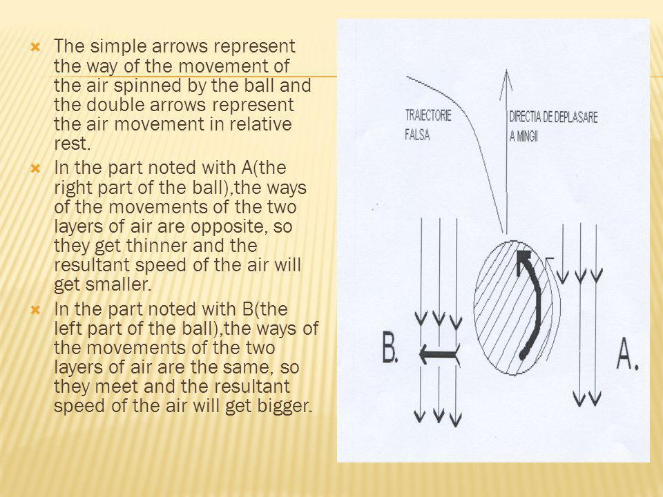 The simple arrows represent the way of the movement of the air spinned by the ball and the double arrows represent the air movement in relative rest.