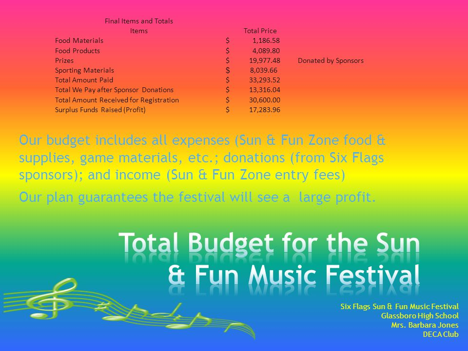 Our budget includes all expenses (Sun & Fun Zone food & supplies, game materials, etc.; donations (from Six Flags sponsors); and income (Sun & Fun Zone entry fees) Our plan guarantees the festival will see a large profit.