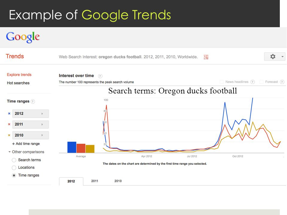 Example of Google Trends Search terms: Oregon ducks football