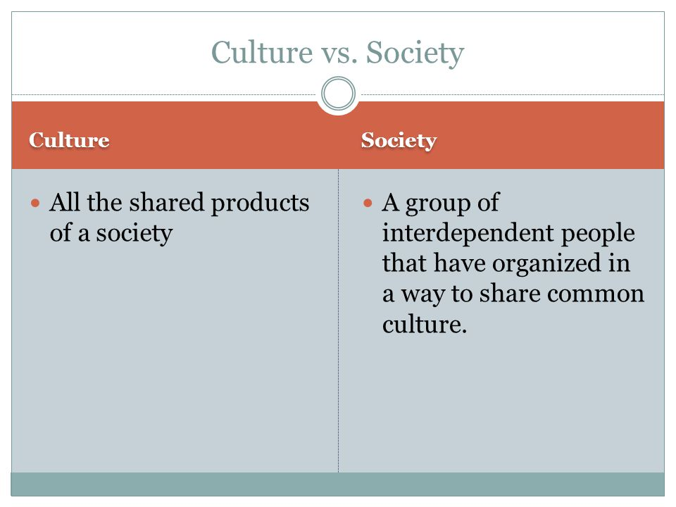 Culture Society All the shared products of a society A group of interdependent people that have organized in a way to share common culture. Culture vs