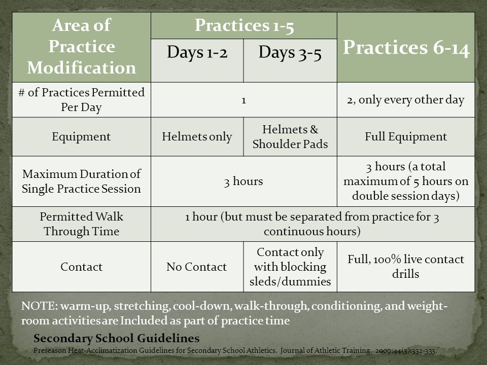 Area of Practice Modification Practices 1-5 Practices 6-14 Days 1-2Days 3-5 # of Practices Permitted Per Day 12, only every other day EquipmentHelmets only Helmets & Shoulder Pads Full Equipment Maximum Duration of Single Practice Session 3 hours 3 hours (a total maximum of 5 hours on double session days) Permitted Walk Through Time 1 hour (but must be separated from practice for 3 continuous hours) ContactNo Contact Contact only with blocking sleds/dummies Full, 100% live contact drills NOTE: warm-up, stretching, cool-down, walk-through, conditioning, and weight- room activities are Included as part of practice time Secondary School Guidelines Preseason Heat-Acclimatization Guidelines for Secondary School Athletics.