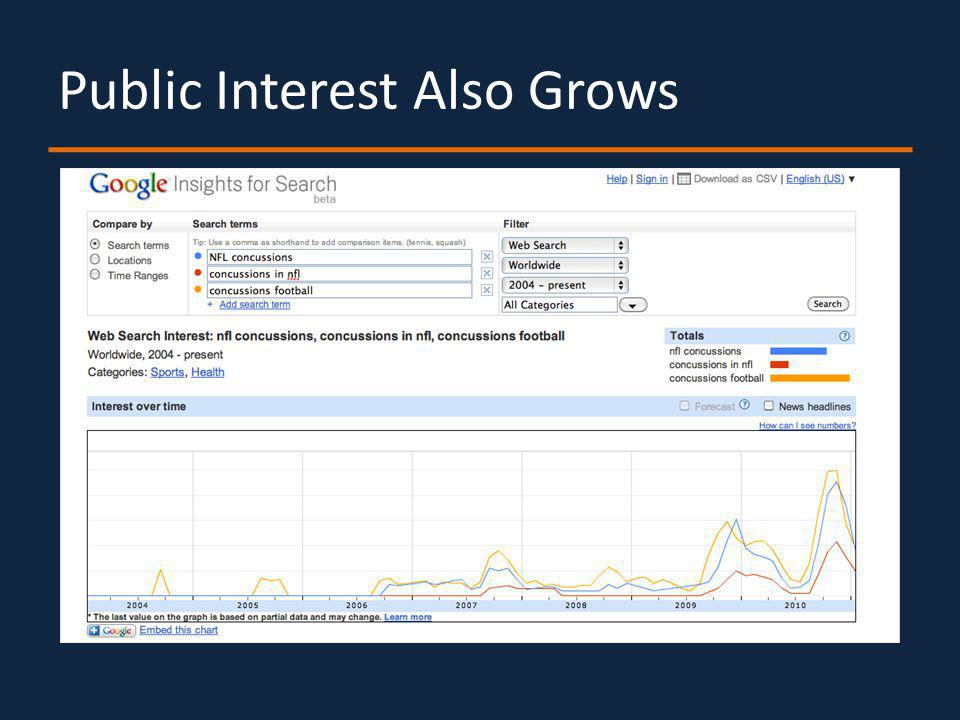 Public Interest Also Grows