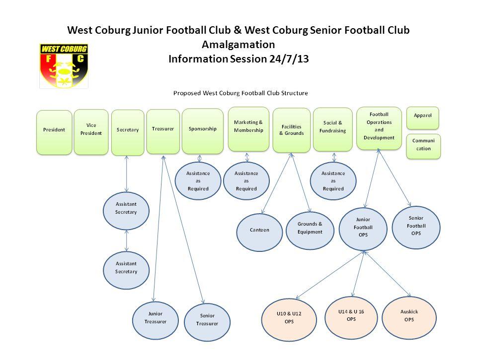West Coburg Junior Football Club & West Coburg Senior Football Club Amalgamation Information Session 24/7/13