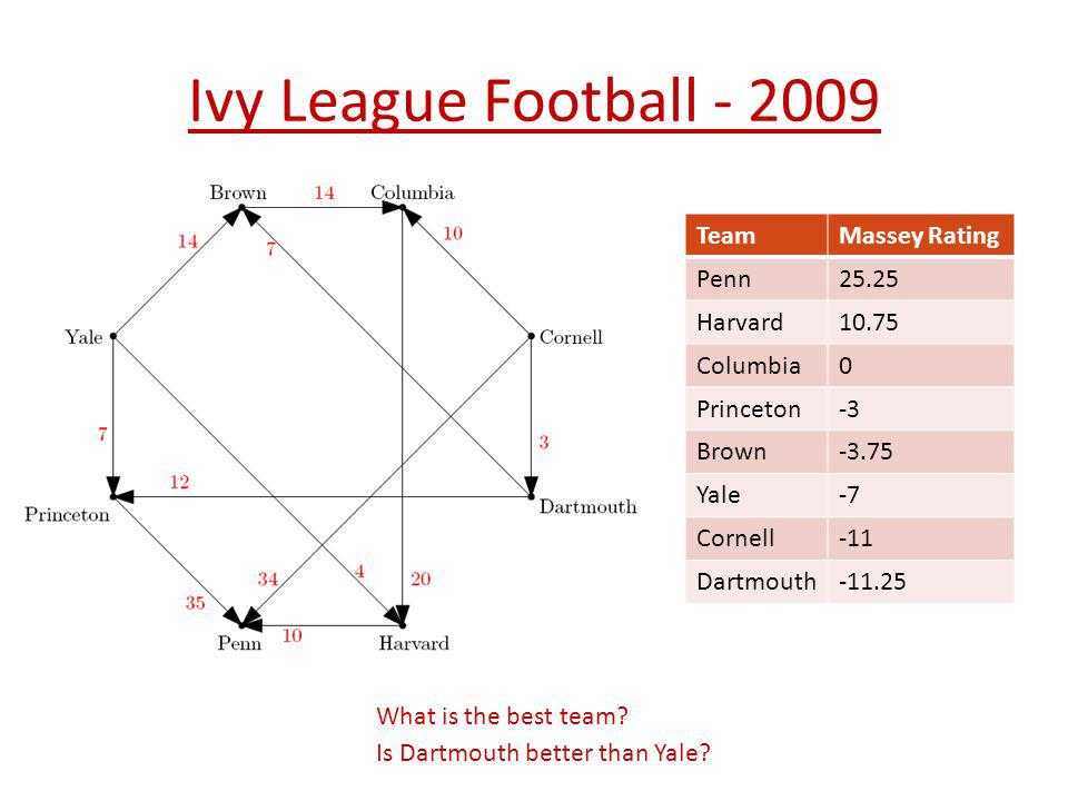 Ivy League Football - 2009 TeamMassey Rating Penn25.25 Harvard10.75 Columbia0 Princeton-3 Brown-3.75 Yale-7 Cornell-11 Dartmouth-11.25 What is the bes
