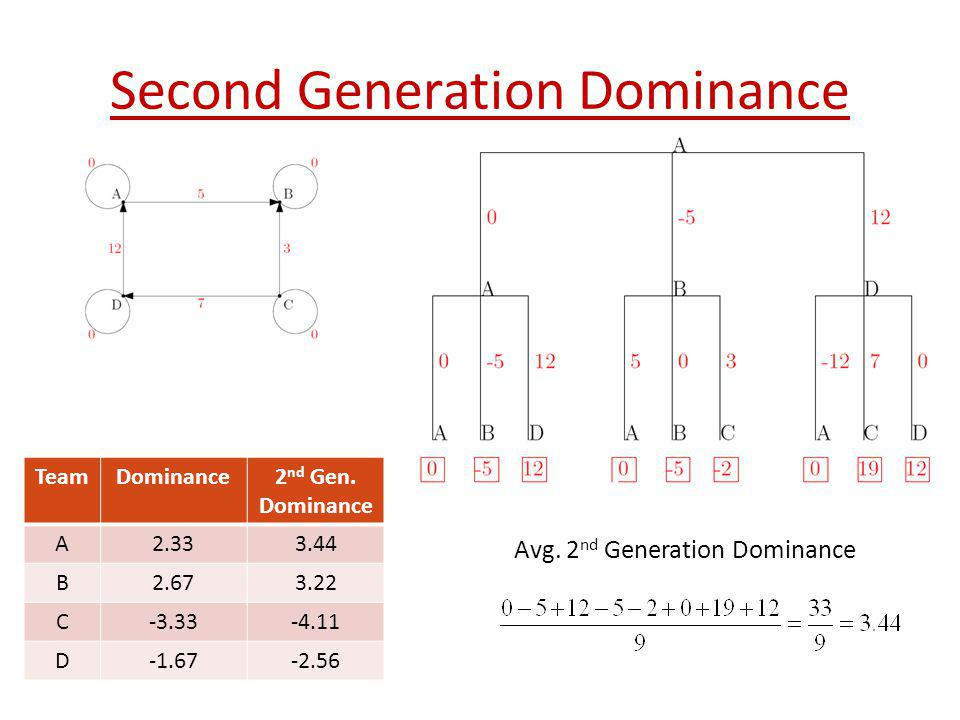 Second Generation Dominance Avg. 2 nd Generation Dominance TeamDominance2 nd Gen. Dominance A2.333.44 B2.673.22 C-3.33-4.11 D-1.67-2.56