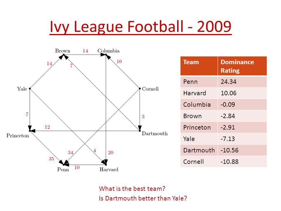 Ivy League Football - 2009 TeamDominance Rating Penn24.34 Harvard10.06 Columbia-0.09 Brown-2.84 Princeton-2.91 Yale-7.13 Dartmouth-10.56 Cornell-10.88