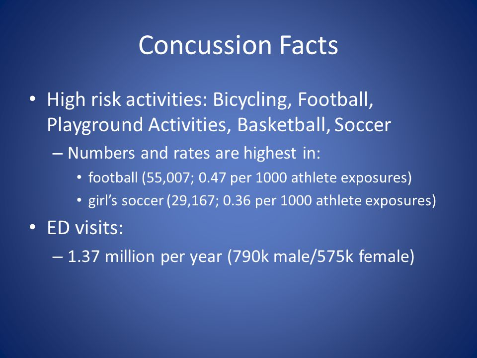 Concussion Facts High risk activities: Bicycling, Football, Playground Activities, Basketball, Soccer – Numbers and rates are highest in: football (55,007; 0.47 per 1000 athlete exposures) girls soccer (29,167; 0.36 per 1000 athlete exposures) ED visits: – 1.37 million per year (790k male/575k female)