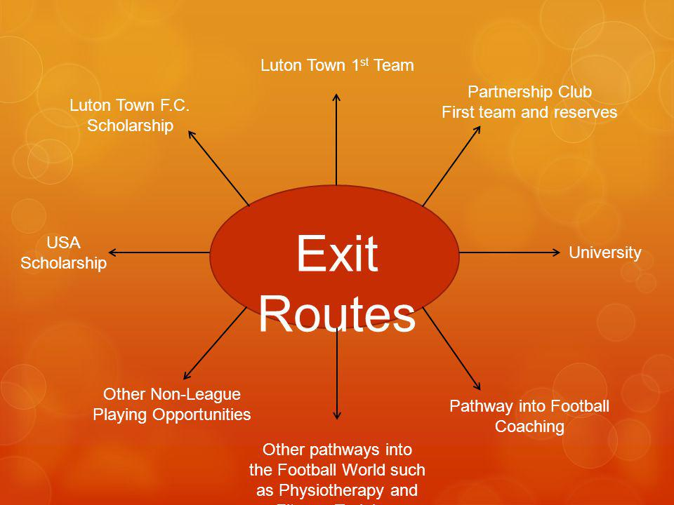 Exit Routes Luton Town 1 st Team Other pathways into the Football World such as Physiotherapy and Fitness Training. University USA Scholarship Partner