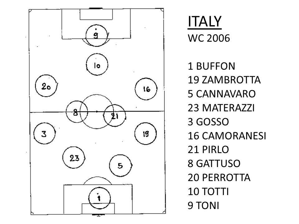 ITALY WC 2006 1 BUFFON 19 ZAMBROTTA 5 CANNAVARO 23 MATERAZZI 3 GOSSO 16 CAMORANESI 21 PIRLO 8 GATTUSO 20 PERROTTA 10 TOTTI 9 TONI