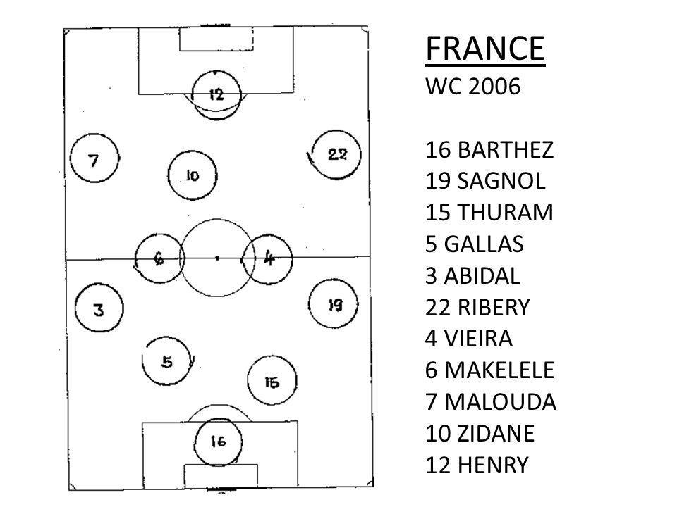 FRANCE WC 2006 16 BARTHEZ 19 SAGNOL 15 THURAM 5 GALLAS 3 ABIDAL 22 RIBERY 4 VIEIRA 6 MAKELELE 7 MALOUDA 10 ZIDANE 12 HENRY