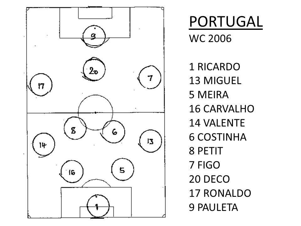 PORTUGAL WC 2006 1 RICARDO 13 MIGUEL 5 MEIRA 16 CARVALHO 14 VALENTE 6 COSTINHA 8 PETIT 7 FIGO 20 DECO 17 RONALDO 9 PAULETA
