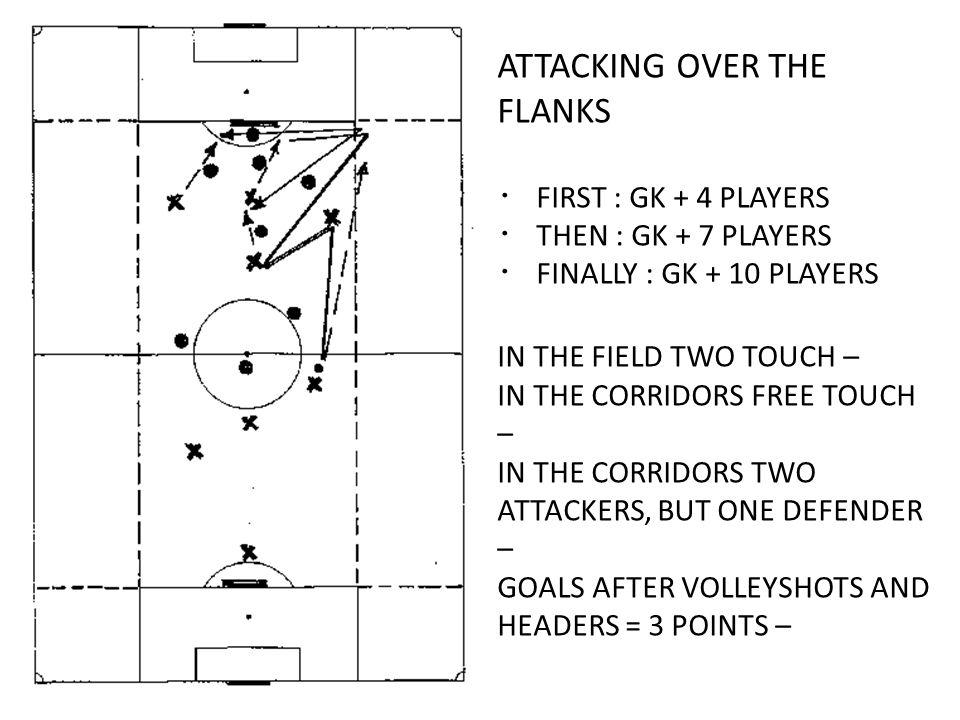 ATTACKING OVER THE FLANKS FIRST : GK + 4 PLAYERS THEN : GK + 7 PLAYERS FINALLY : GK + 10 PLAYERS IN THE FIELD TWO TOUCH – IN THE CORRIDORS FREE TOUCH – IN THE CORRIDORS TWO ATTACKERS, BUT ONE DEFENDER – GOALS AFTER VOLLEYSHOTS AND HEADERS = 3 POINTS –
