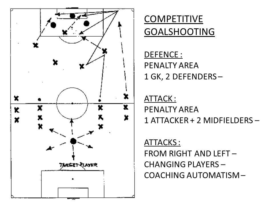 COMPETITIVE GOALSHOOTING DEFENCE : PENALTY AREA 1 GK, 2 DEFENDERS – ATTACK : PENALTY AREA 1 ATTACKER + 2 MIDFIELDERS – ATTACKS : FROM RIGHT AND LEFT – CHANGING PLAYERS – COACHING AUTOMATISM –