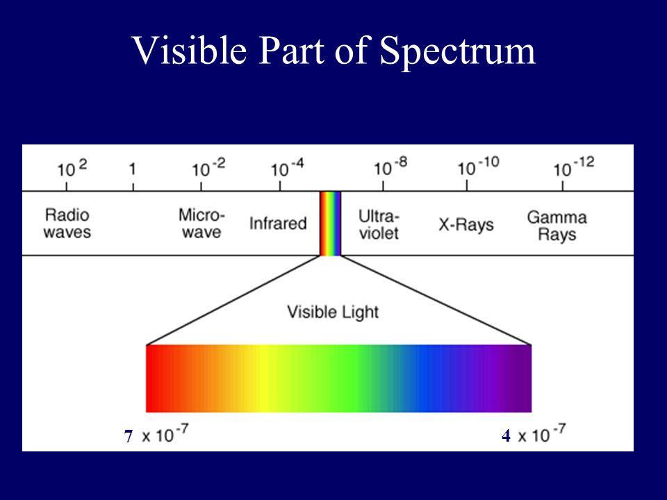 Visible Part of Spectrum 7 4