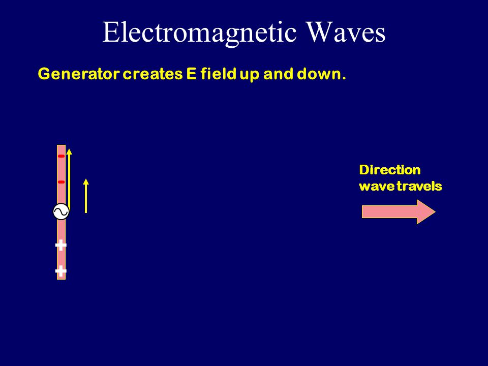 Electromagnetic Waves --++--++ Direction wave travels Generator creates E field up and down.