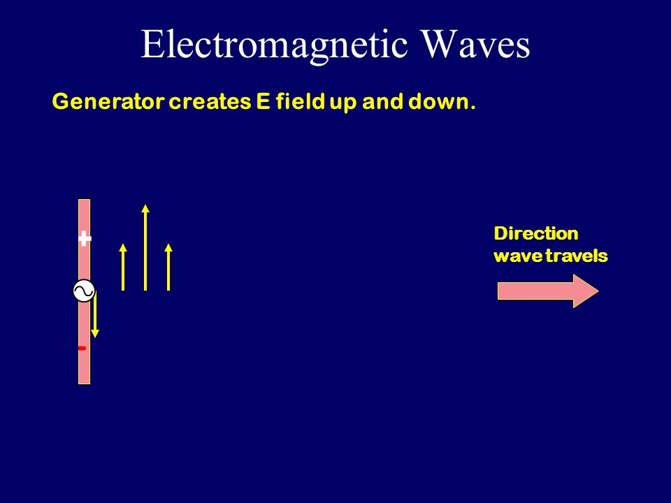 Electromagnetic Waves +-+- Direction wave travels Generator creates E field up and down.