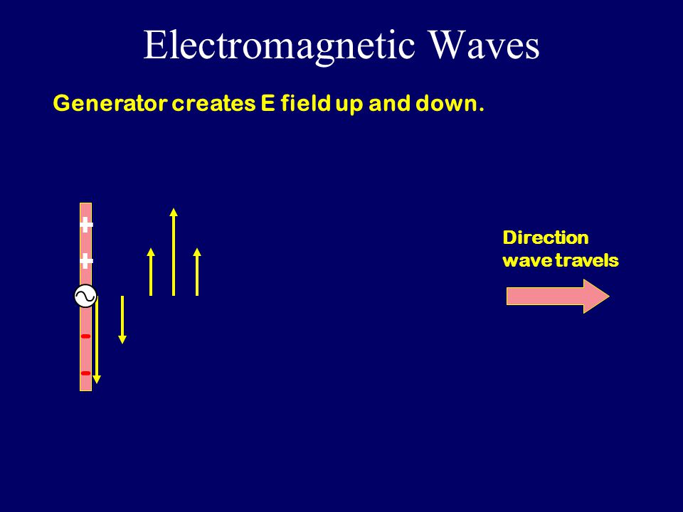 Electromagnetic Waves ++--++-- Direction wave travels Generator creates E field up and down.